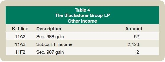 Table 4: The Blackstone Group LP Other income