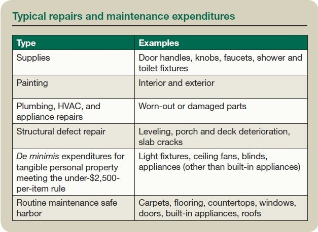Typical repairs and maintenance expenditures