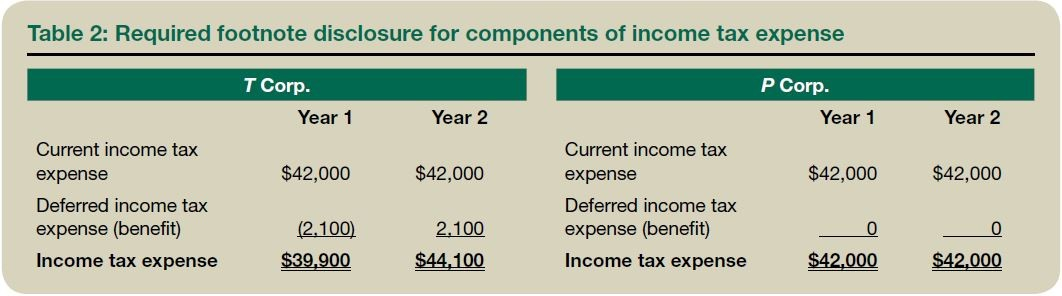 Table 2: Required footnote disclosure for components of income tax expense