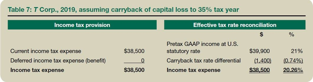 Table 7: T Corp., 2019, assuming carryback of capital loss to 35% tax year