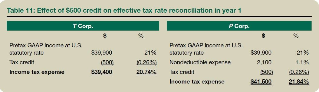 Table 11: Effect of $500 credit on effective tax rate reconciliation in year 1
