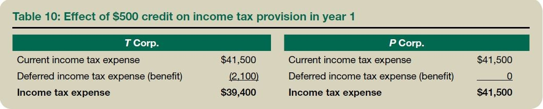 Table 10: Effect of $500 credit on income tax provision in year 1