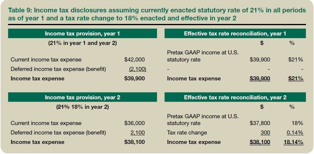Table 9: Income tax disclosures assuming currently enacted statutory rate of 21% in all periods as of year 1 and a tax rate change to 18% enacted and effective in year 2