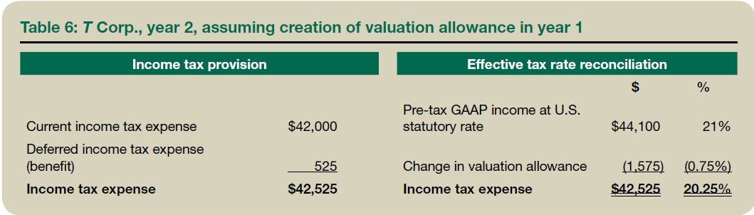 Table 6: T Corp., year 2, assuming creation of valuation allowance in year 1