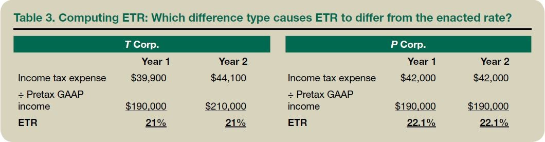 Table 3. Computing ETR: Which difference type causes ETR to differ from the enacted rate?