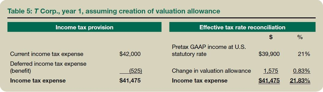 Table 5: T Corp., year 1, assuming creation of valuation allowance