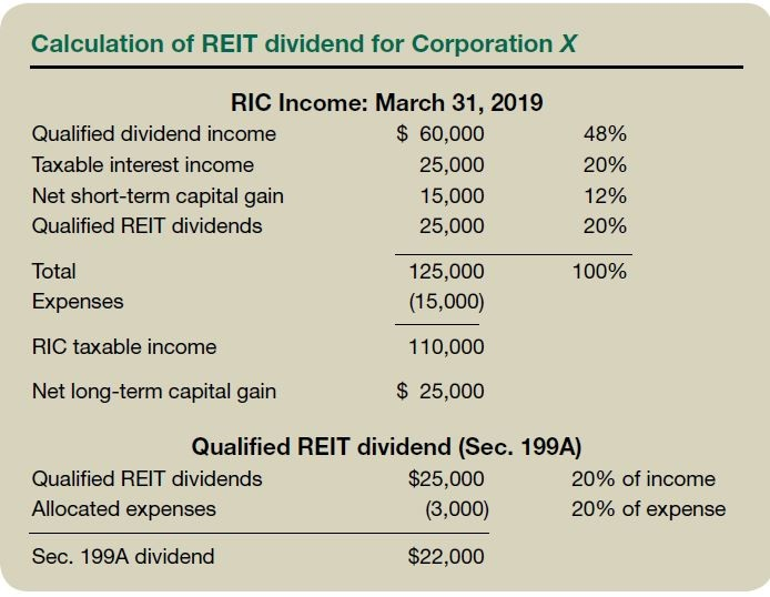 Calculation of REIT dividend for Corporation X