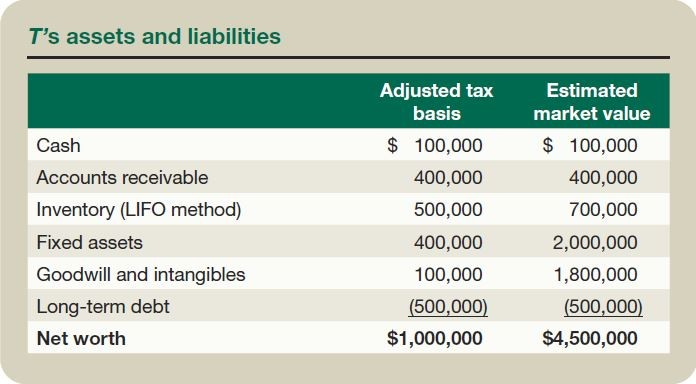 liquidating dividends tax treatment