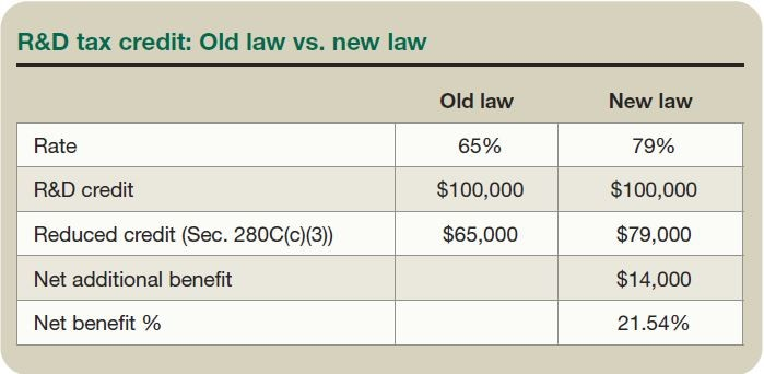 R&D tax credit: Old law vs. new law