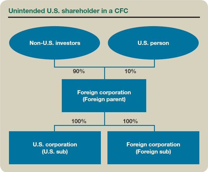Unintended U.S. shareholder in a CFC