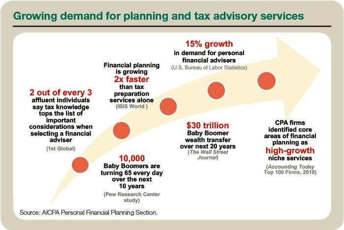 Growing demand for planning and tax advisory services