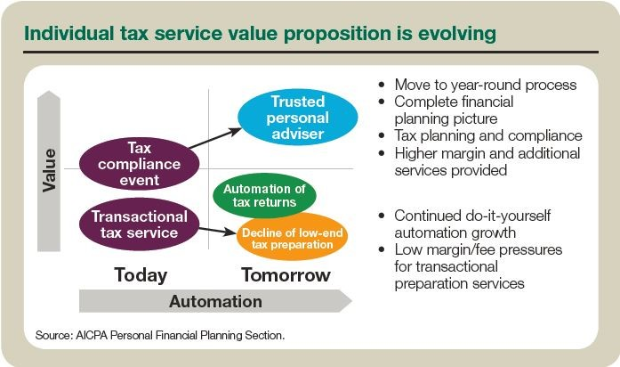 Individual tax service value proposition is evolving