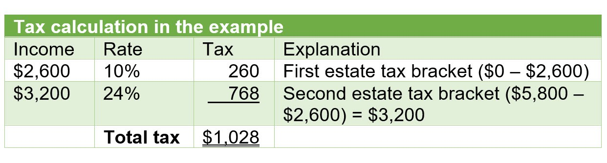 Tax calculation in the example