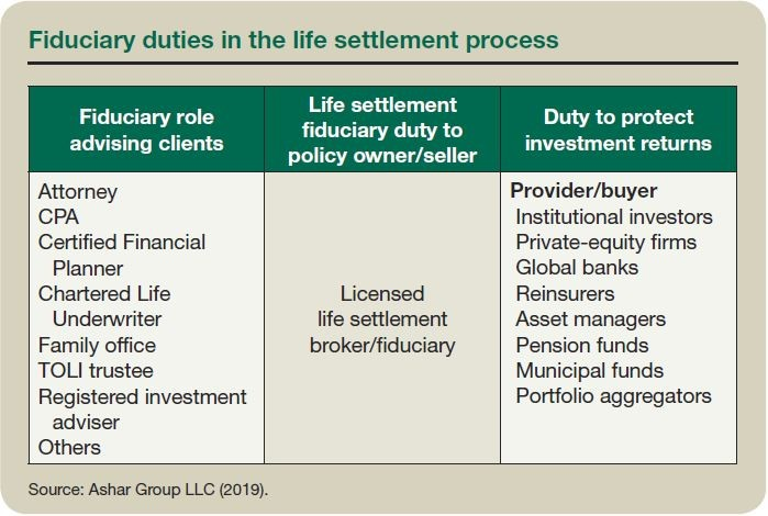 Fiduciary duties in the life settlement process