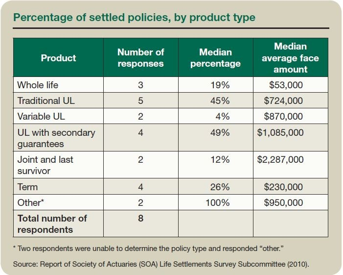 Percentage of settled policies, by product type