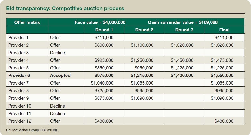 Bid transparency: Competitive auction process