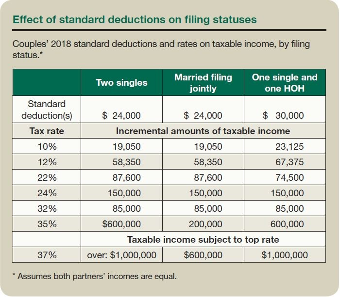 Effect of Standard Deductions on Filing Statuses