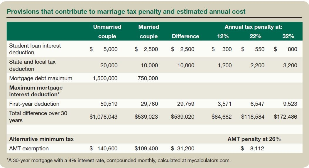 Provisions That Contribute to Marriage Tax Penalty and Estimated Annual Cost
