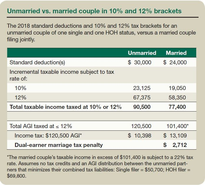 Unmarried vs. married couple in 10% and 12% brackets