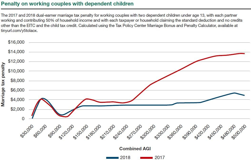 Penalty on Working Couples With Dependent Children