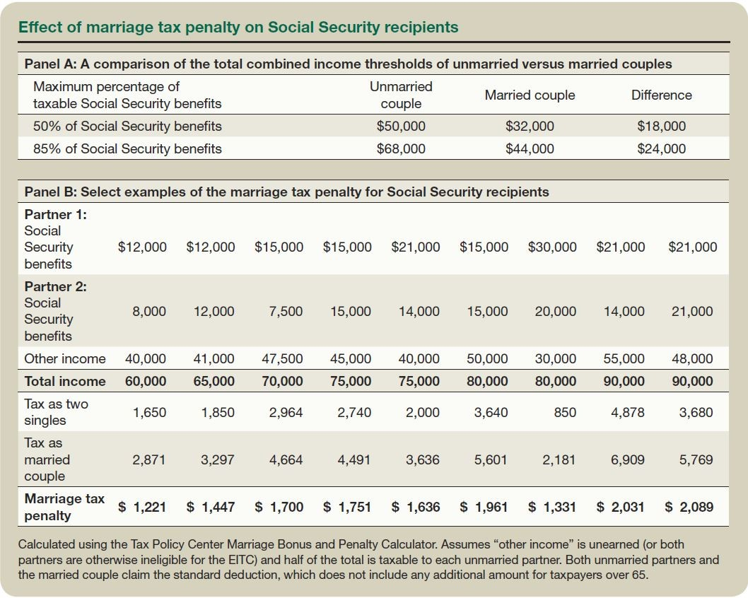 Effect of Marriage Tax Penalty on Social Security Recipients
