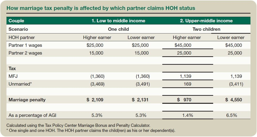 How Marriage Tax Penalty Is Affected by Which Partner Claims HOH status