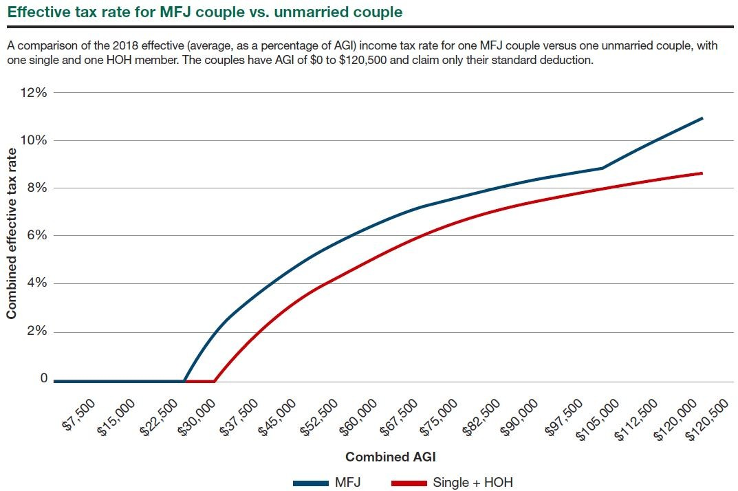 Effective Tax Rate for MFJ Couple vs. Unmarried Couple