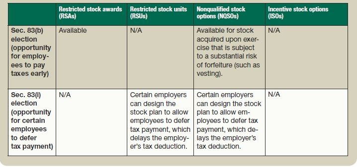 Stock Options ISO, NQSO, and Restricted Stock | Greenbush Financial Planning
