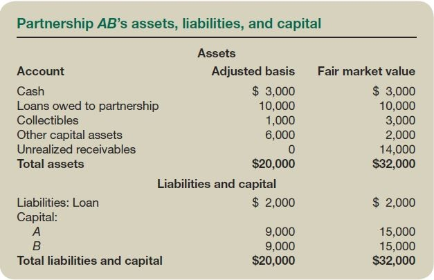 Partnership AB's assets, liabilities, and capital