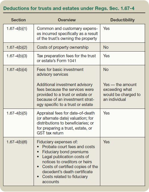 Deductions for trusts and estates under Regs. Sec. 1.67-4