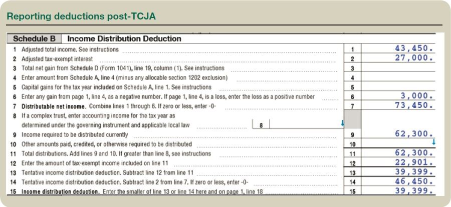 Reporting deductions post-TCJA