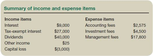 Summary of income and expense items