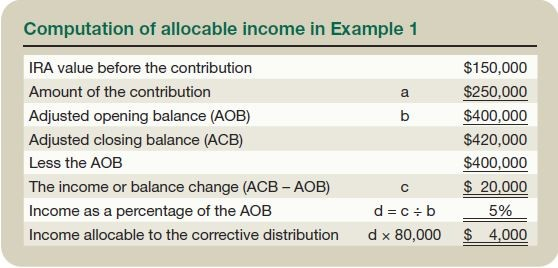 Computation of allocable income in Example 1