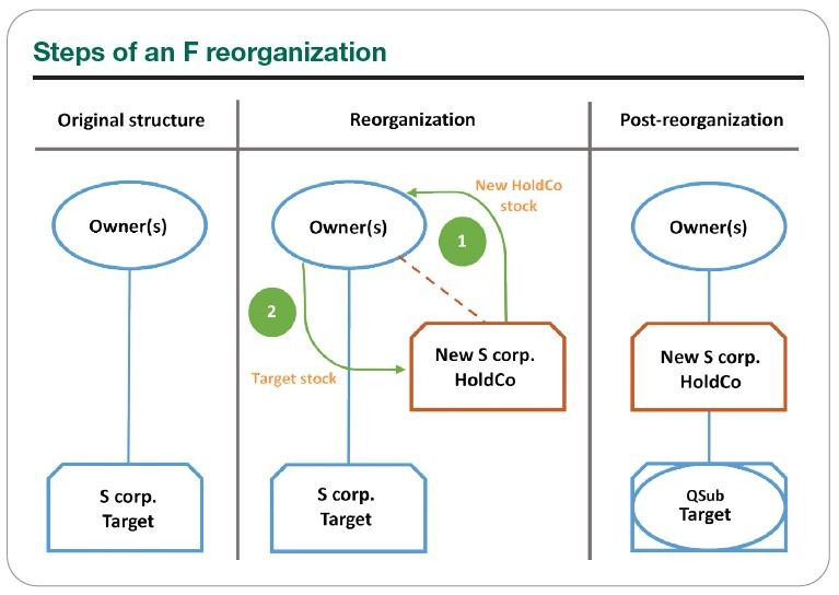 Steps of an F Reorganization