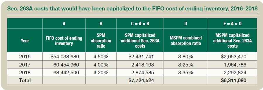 Sec. 263A costs that would have been capitalized to the FIFO cost of ending inventory, 2016–2018