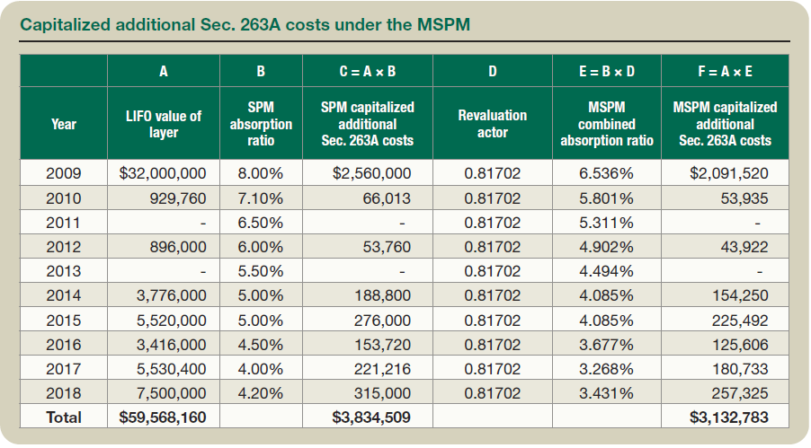 Capitalized additional Sec. 263A costs under the MSPM