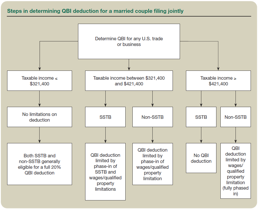 Steps in determining QBI deduction for a married couple filing jointly