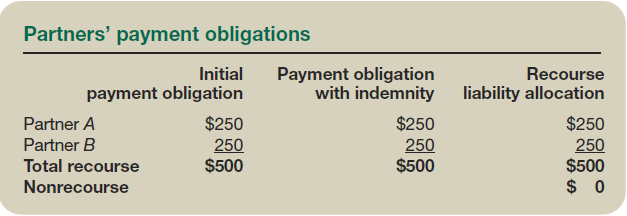Partners' payment obligations