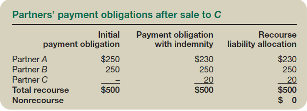 Partners' payment obligations after sale to C