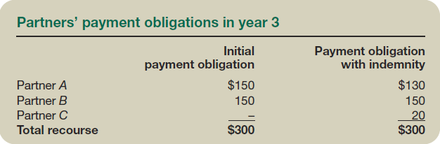 Partners' payment obligations in year 3