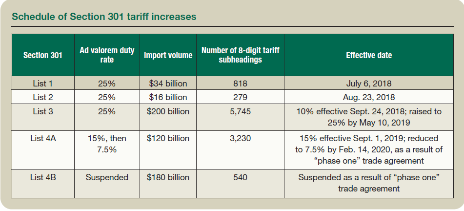 Schedule of Section 301 tariff increases