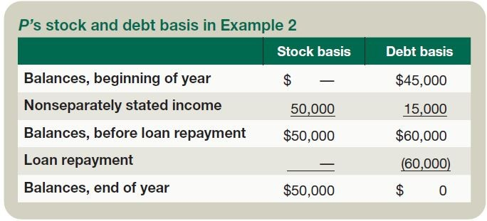 P's stock and debt basis in Example 2