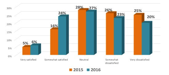 AICPA member satisfaction with IRS service, 2015–2016