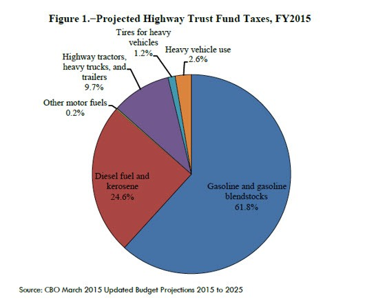 highway-trust-fund-taxes
