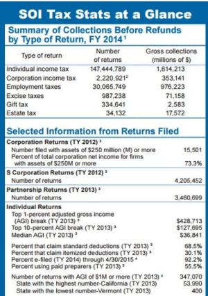 SOI Tax Stats at a Glance