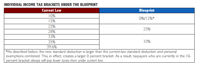 Individual Income Tax Brackets Under the Blueprint