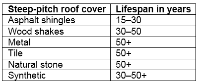 Average lifespan of steep pitch roofing covers